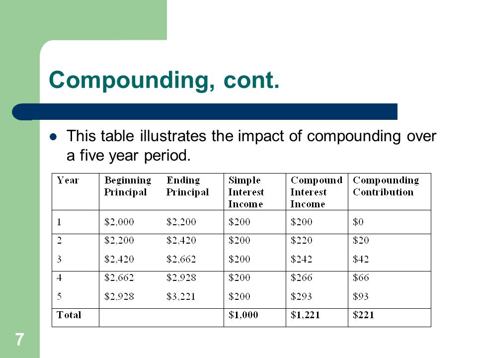 Compounding, cont. This table illustrates the impact of compounding over a five year period.