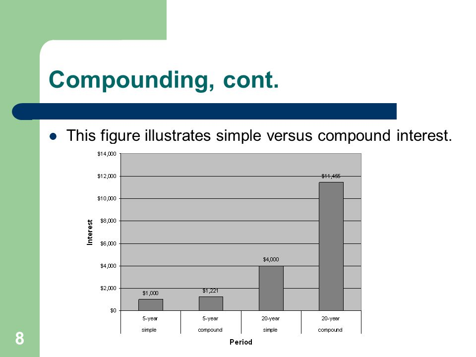 Compounding, cont. This figure illustrates simple versus compound interest.