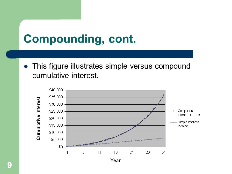 Compounding, cont. This figure illustrates simple versus compound cumulative interest.