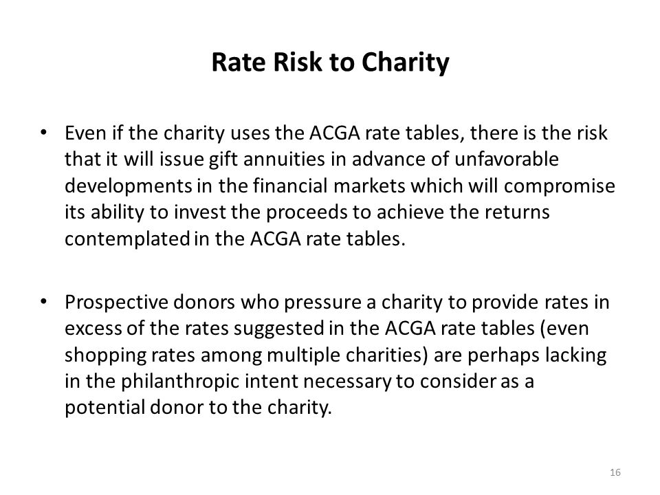 Rate Risk to Charity