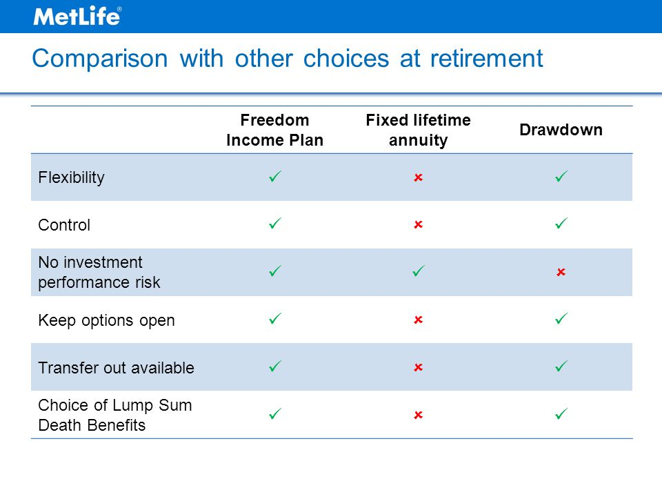 Comparison with other choices at retirement