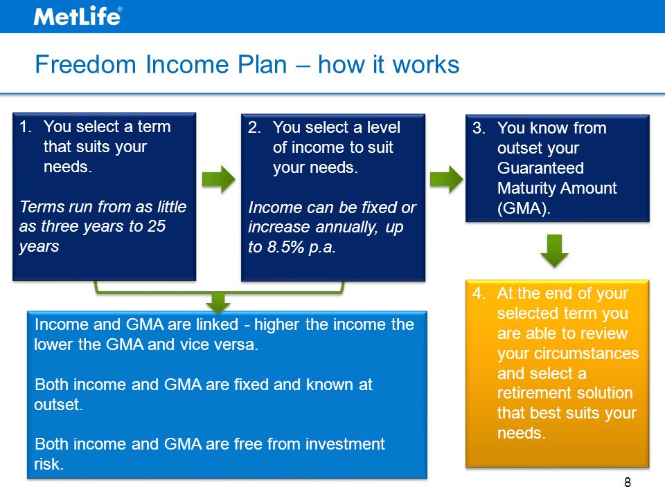 Freedom Income Plan – how it works