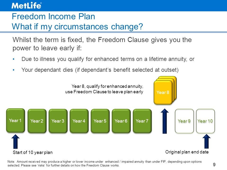Freedom Income Plan What if my circumstances change