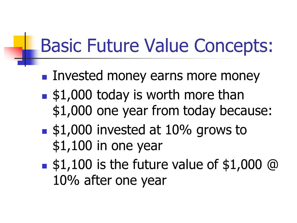 Basic Future Value Concepts: