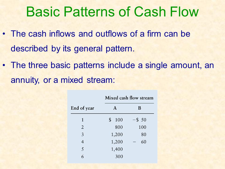 Basic Patterns of Cash Flow