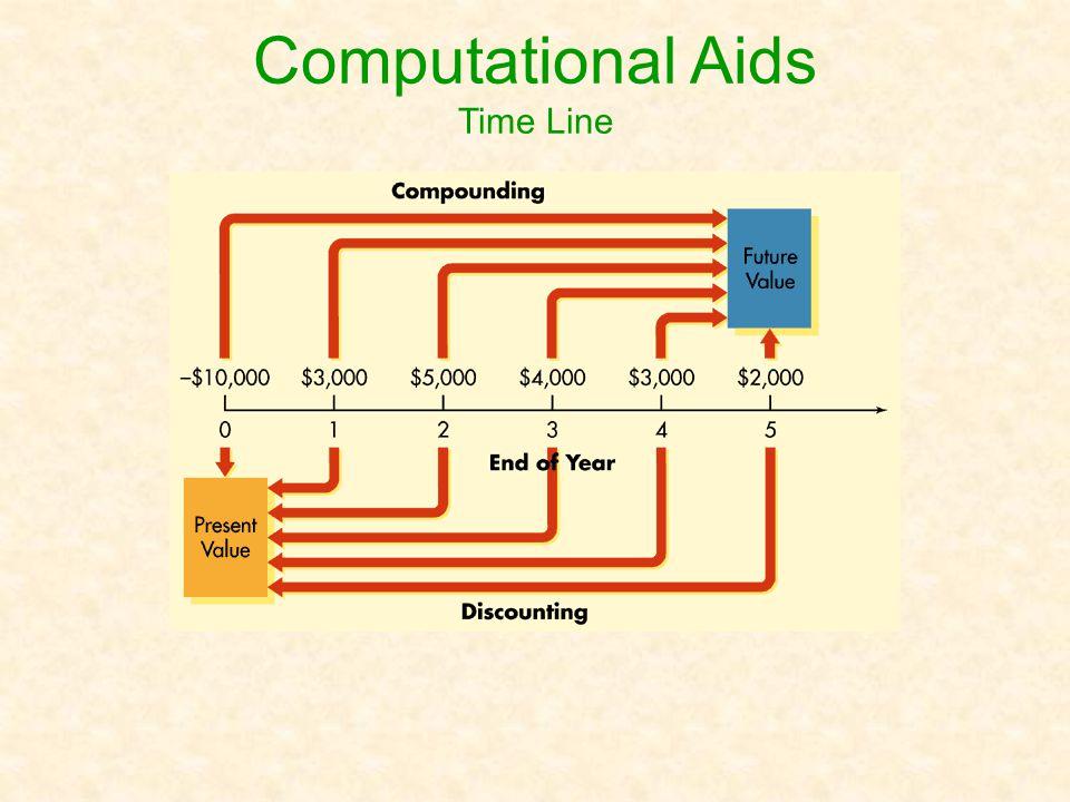 Computational Aids Time Line