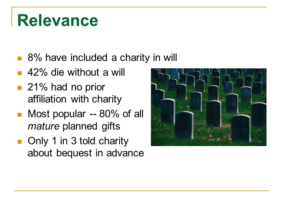 Relevance 8% have included a charity in will 42% die without a will