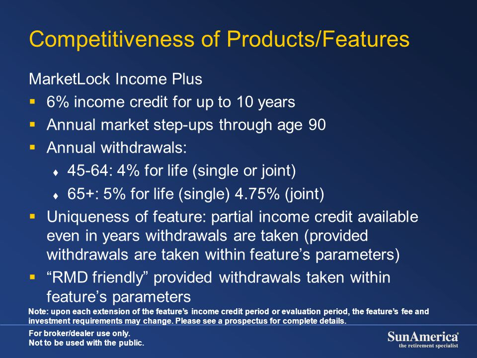 Competitiveness of Products/Features