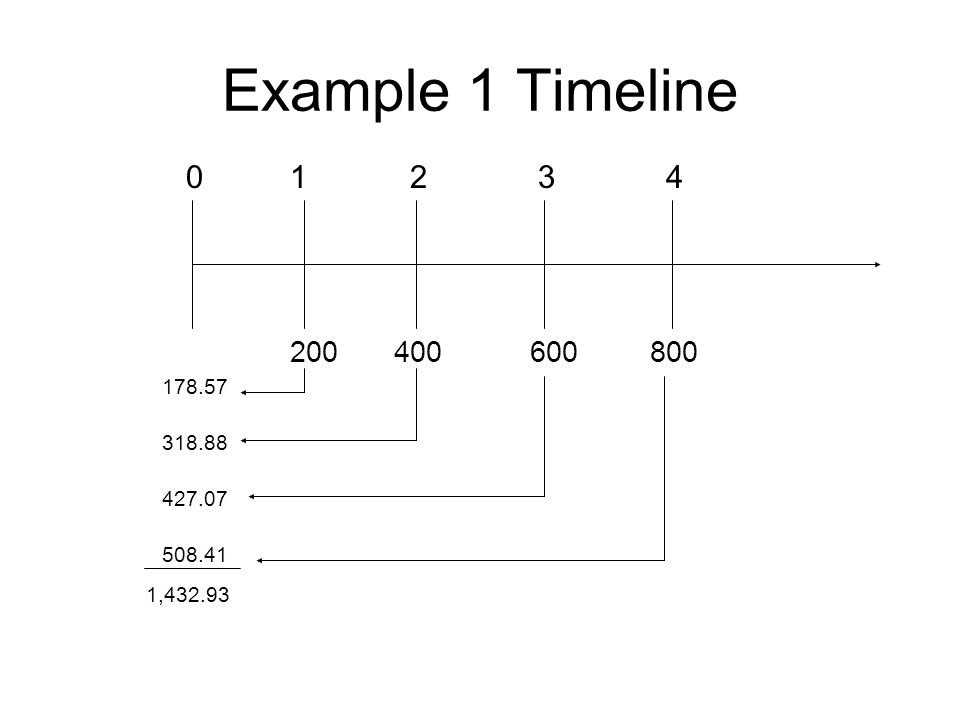 Example 1 Timeline 1 2 3 4 200 400 600 800 178.57 318.88 427.07 508.41 1,432.93
