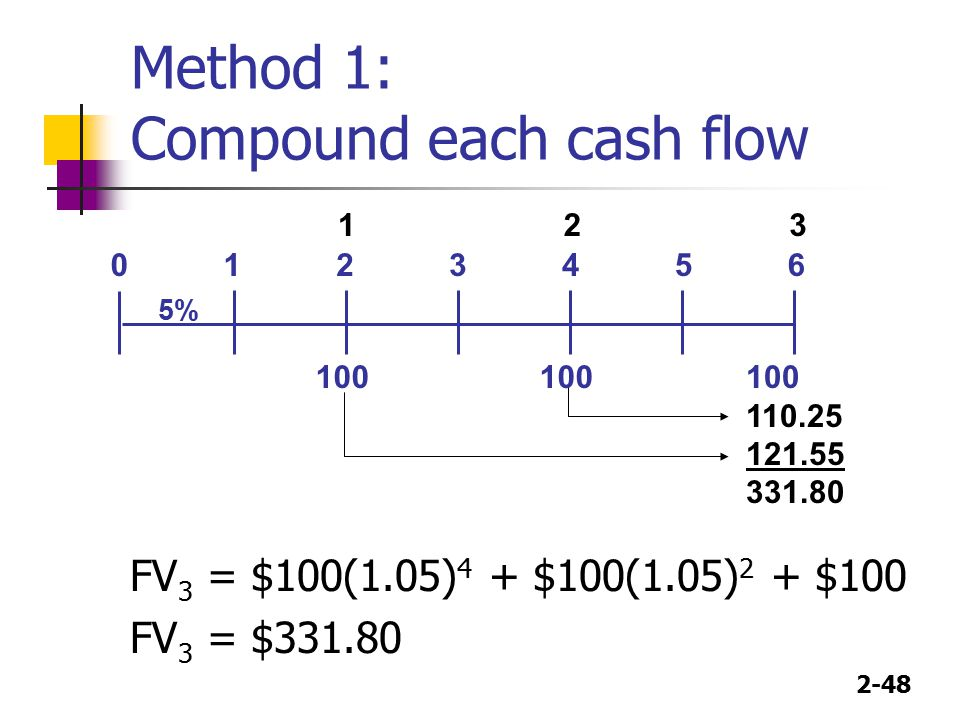 Method 1: Compound each cash flow