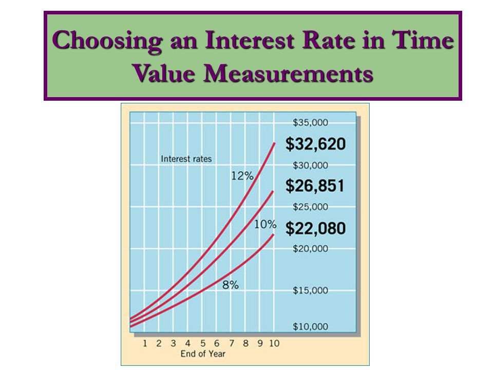 Choosing an Interest Rate in Time Value Measurements