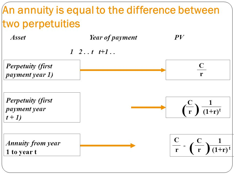 An annuity is equal to the difference between two perpetuities