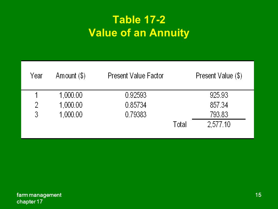 Table 17-2 Value of an Annuity