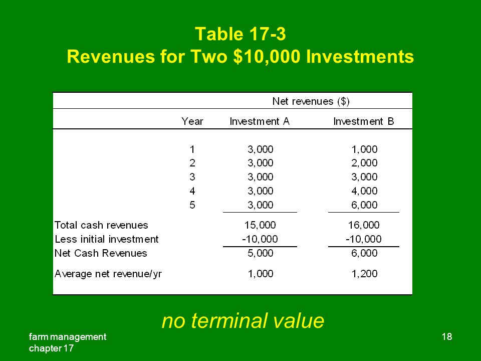 Table 17-3 Revenues for Two $10,000 Investments