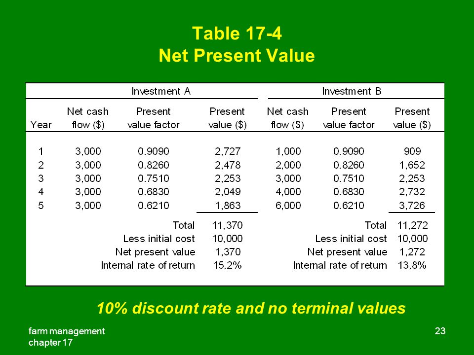 Table 17-4 Net Present Value