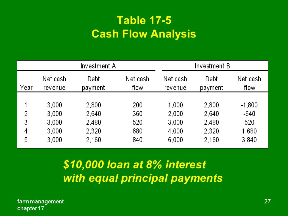 Table 17-5 Cash Flow Analysis