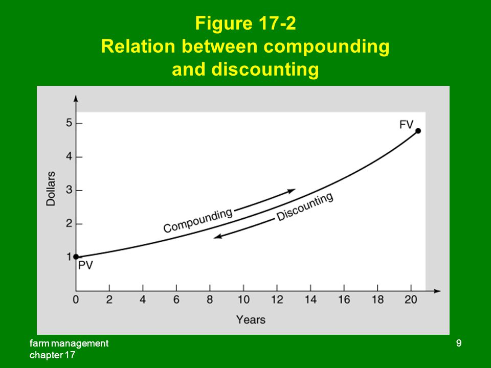 Figure 17-2 Relation between compounding and discounting