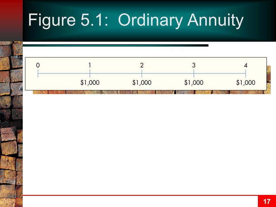 Figure 5.1: Ordinary Annuity