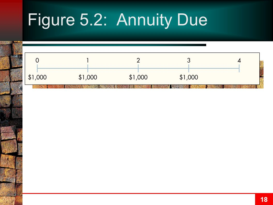 Figure 5.2: Annuity Due