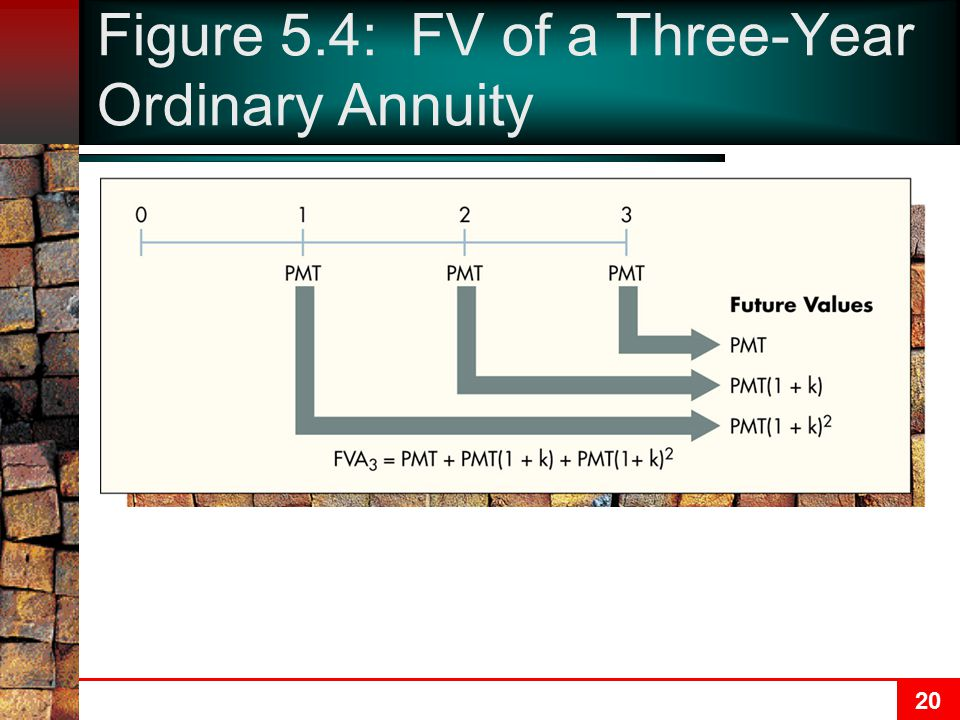 Figure 5.4: FV of a Three-Year Ordinary Annuity