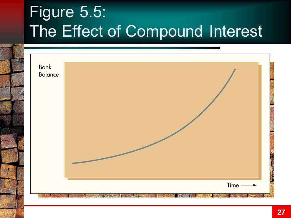 Figure 5.5: The Effect of Compound Interest
