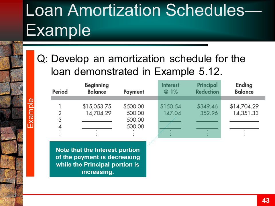 Loan Amortization Schedules—Example