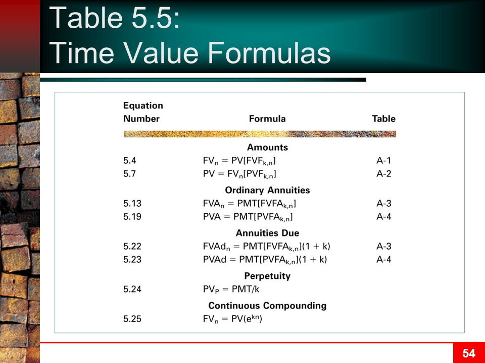 Table 5.5: Time Value Formulas