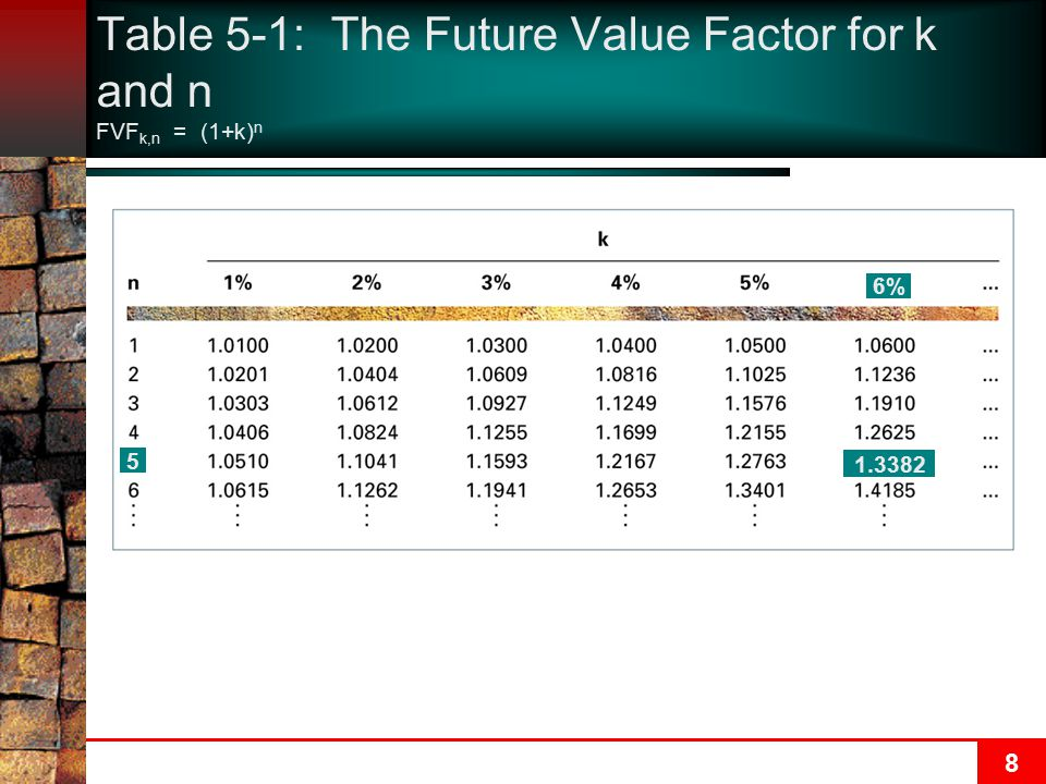 Table 5-1: The Future Value Factor for k and n FVFk,n = (1+k)n