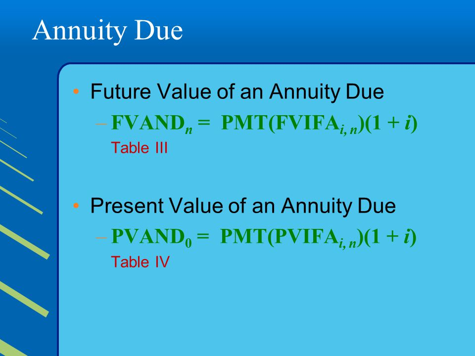 Annuity Due Future Value of an Annuity Due