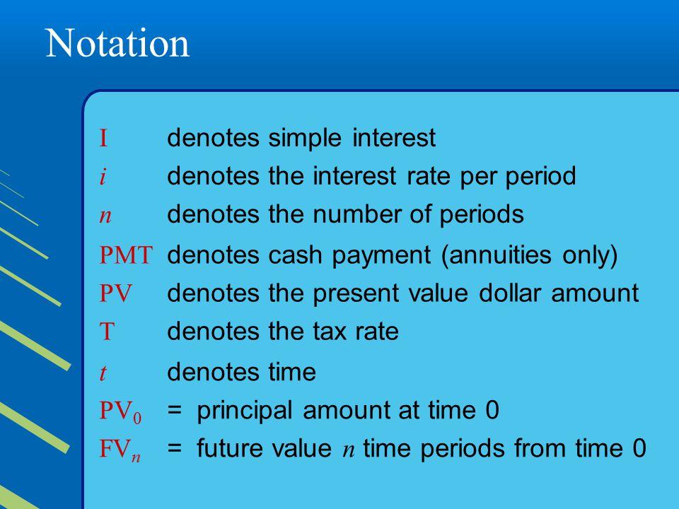Notation I denotes simple interest