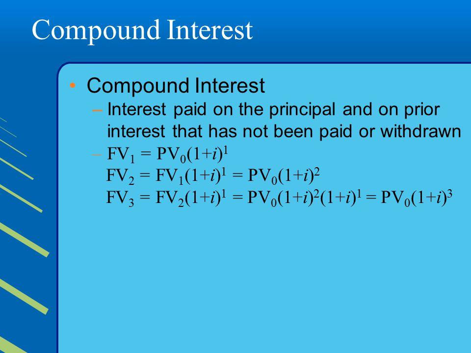 Compound Interest Compound Interest