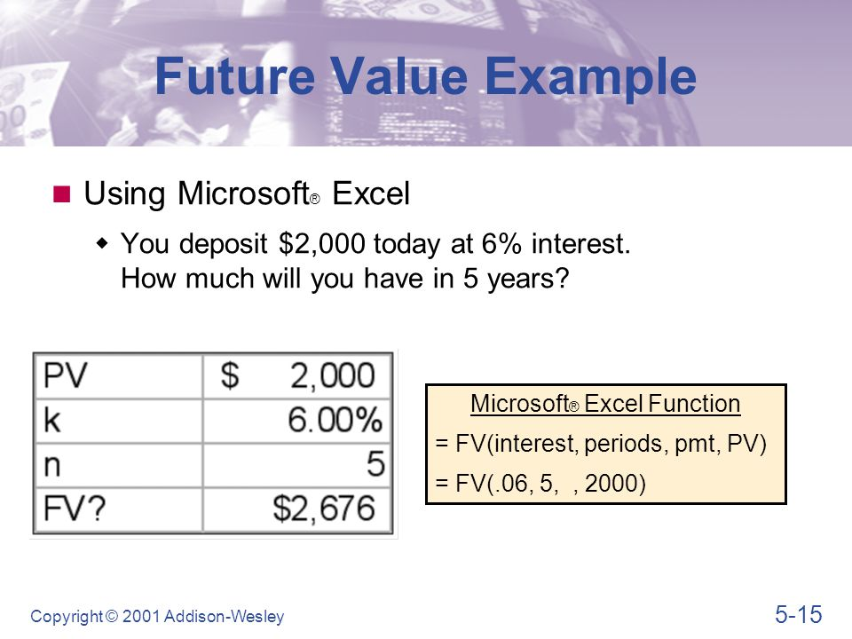 A Graphic View of Future Value