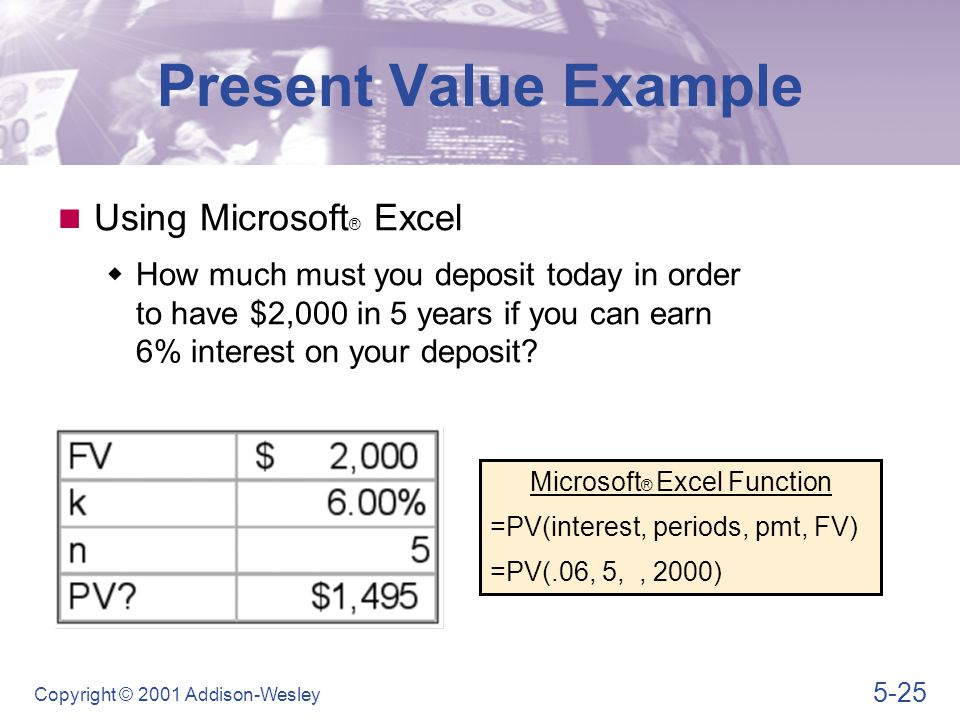 A Graphic View of Present Value