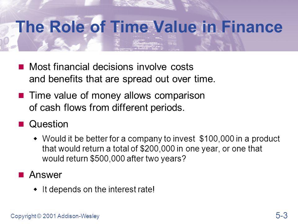 Basic Concepts Future Value Present Value