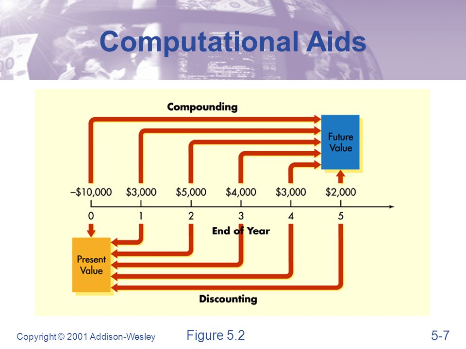 Computational Aids Figure 5.3