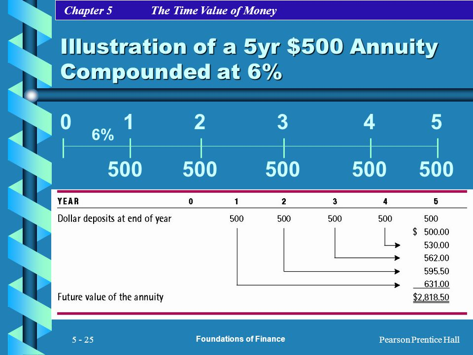 Illustration of a 5yr $500 Annuity Compounded at 6%