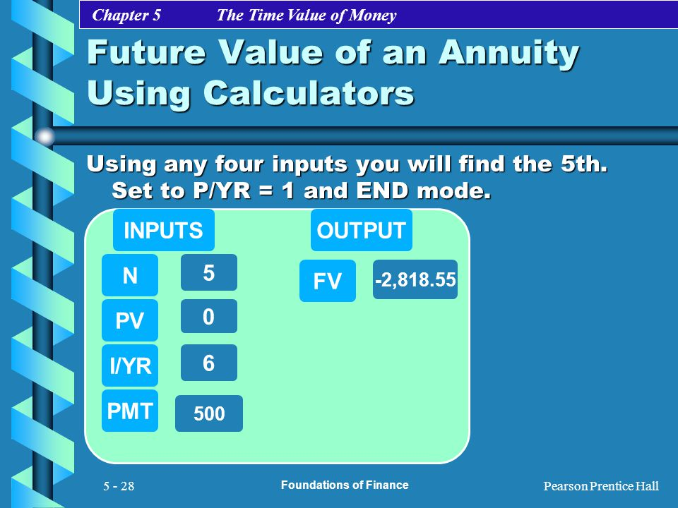 Future Value of an Annuity Using Calculators