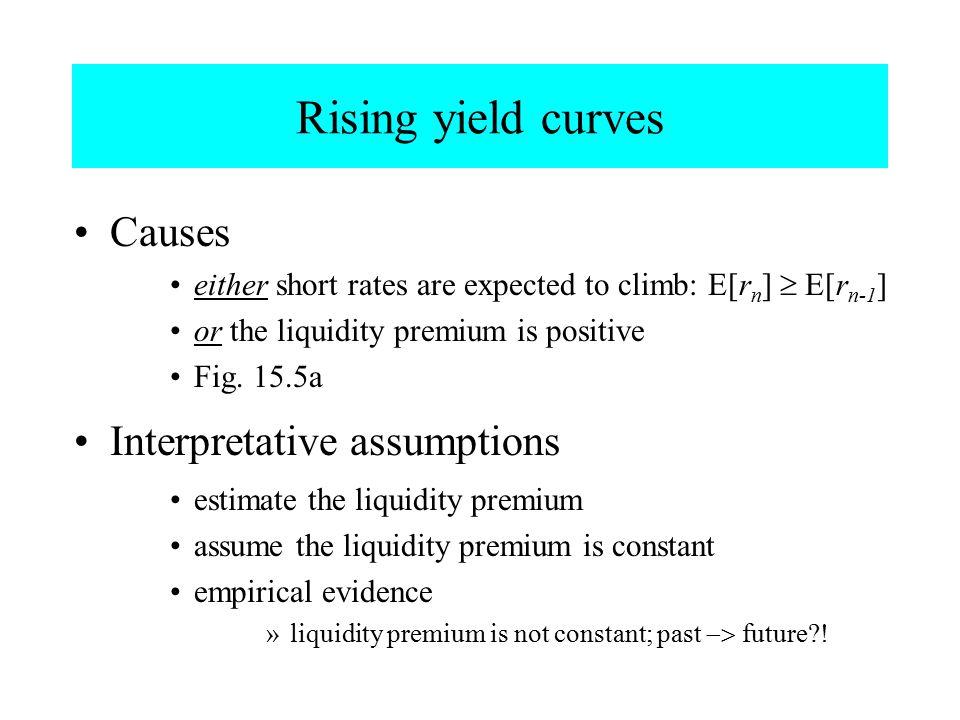 Rising yield curves Causes Interpretative assumptions