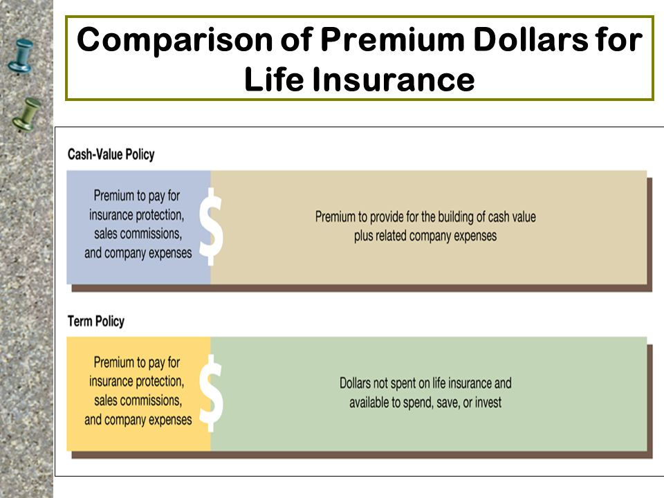 Comparison of Premium Dollars for Life Insurance