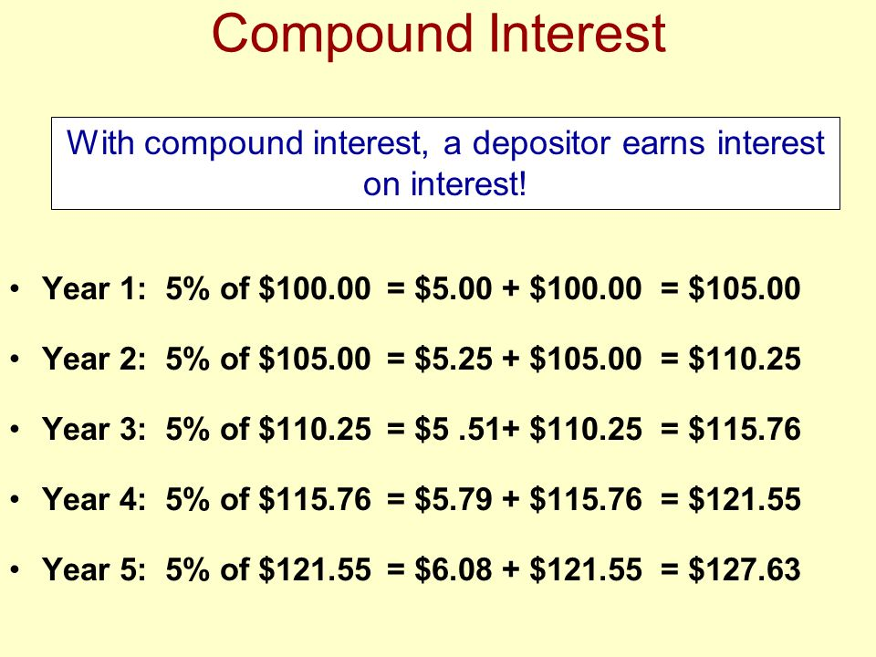 With compound interest, a depositor earns interest on interest!