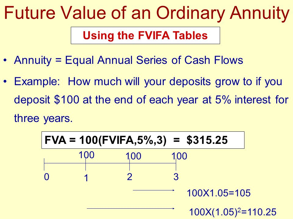 Future Value of an Ordinary Annuity