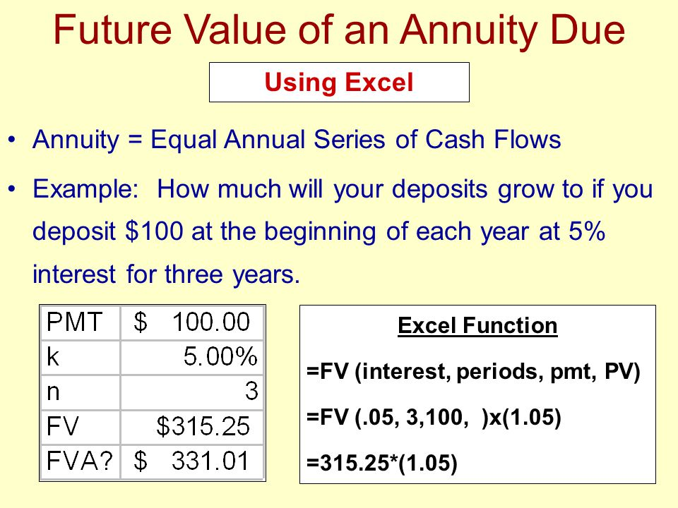 Future Value of an Annuity Due
