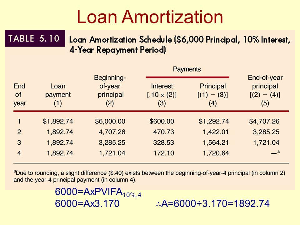 Loan Amortization 6000=AxPVIFA10%,4 6000=Ax3.170 ∴A=6000÷3.170=1892.74