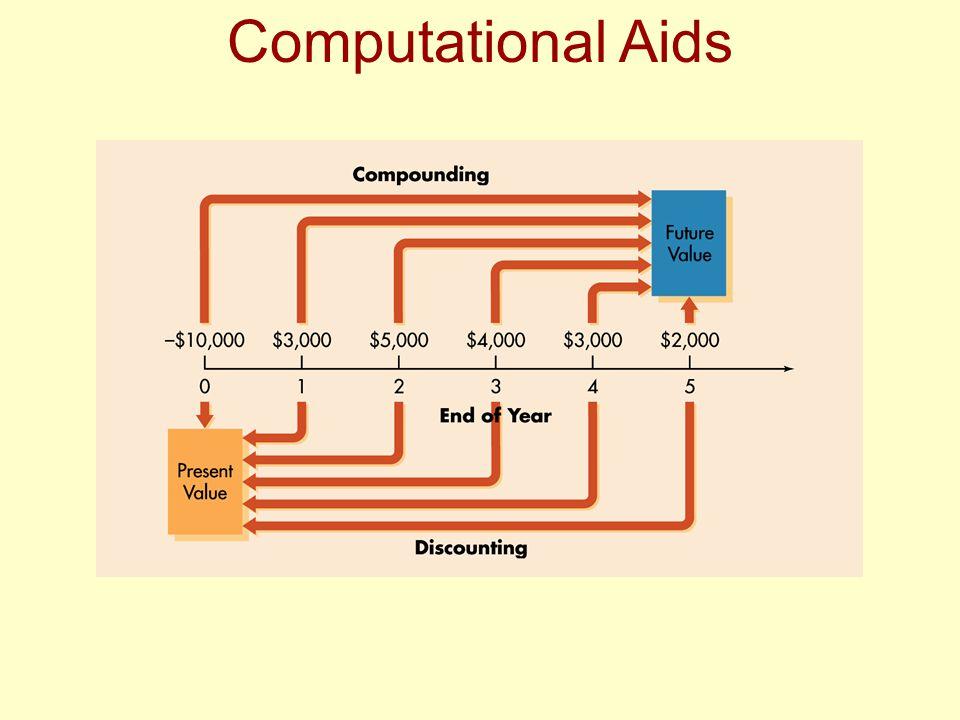Computational Aids