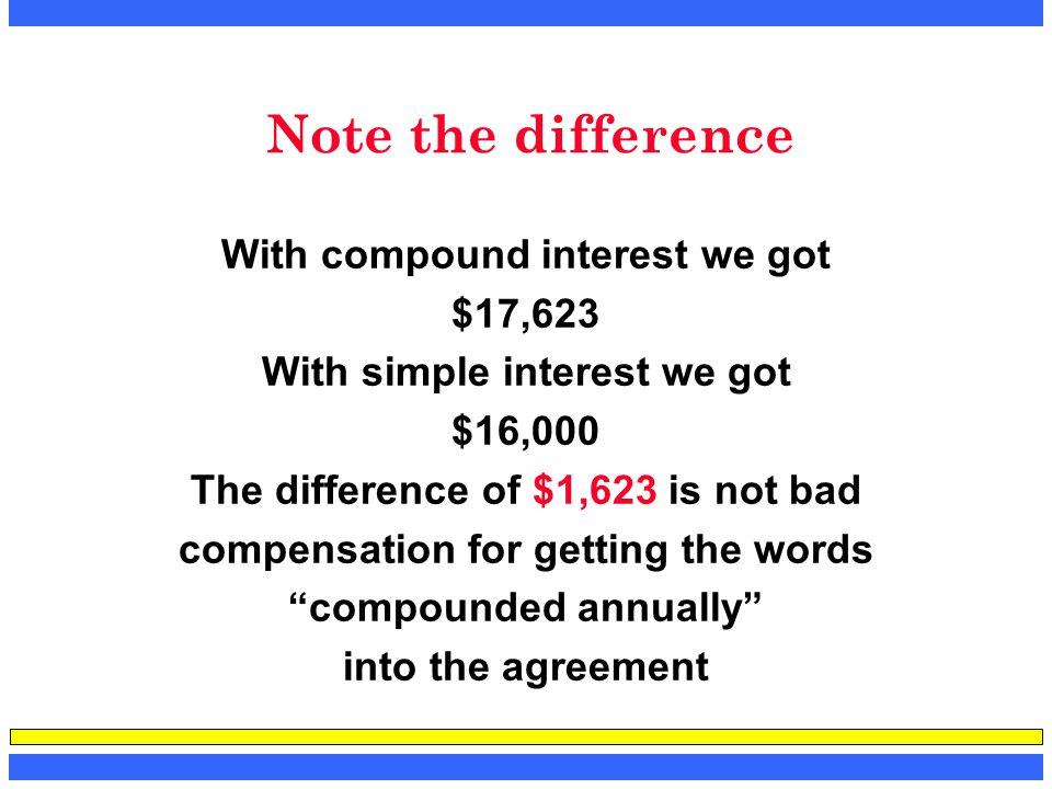 Note the difference With compound interest we got $17,623