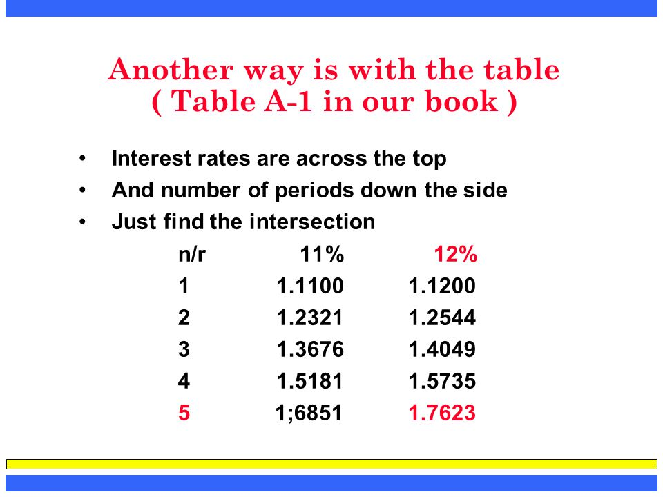 Another way is with the table ( Table A-1 in our book )