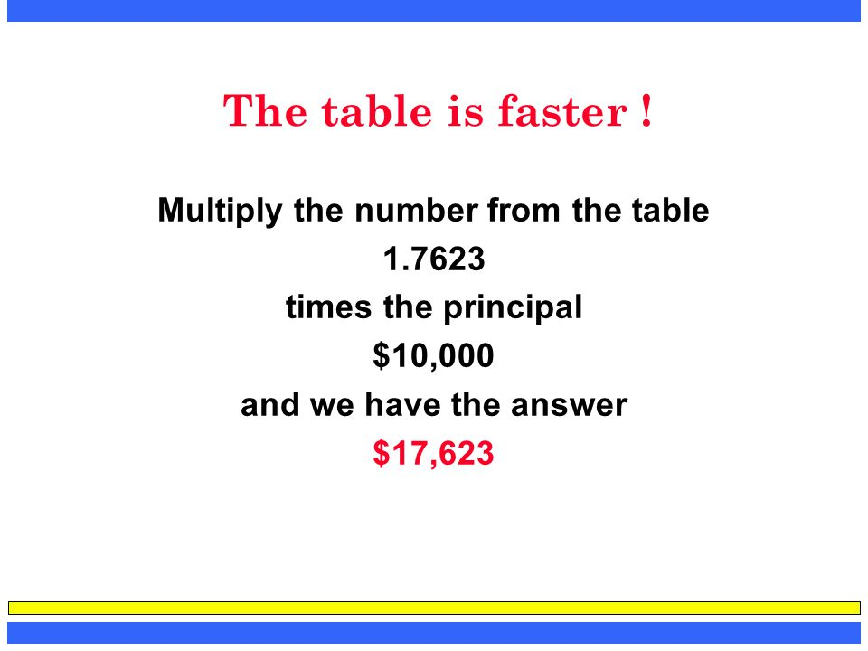 Multiply the number from the table