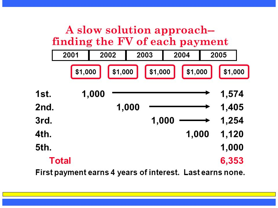 A slow solution approach-- finding the FV of each payment