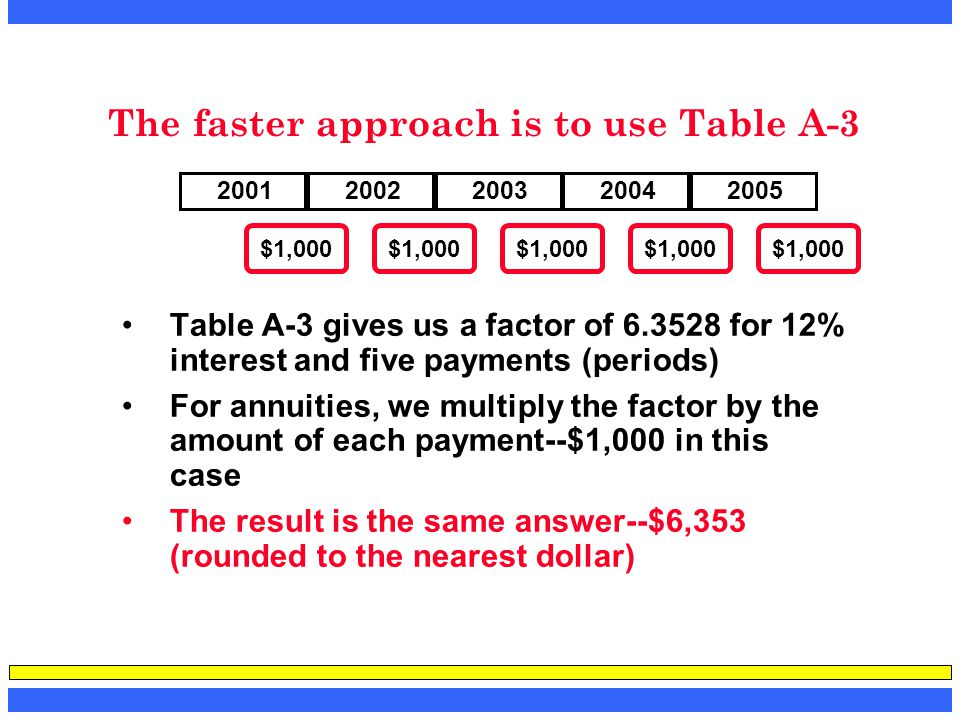 The faster approach is to use Table A-3