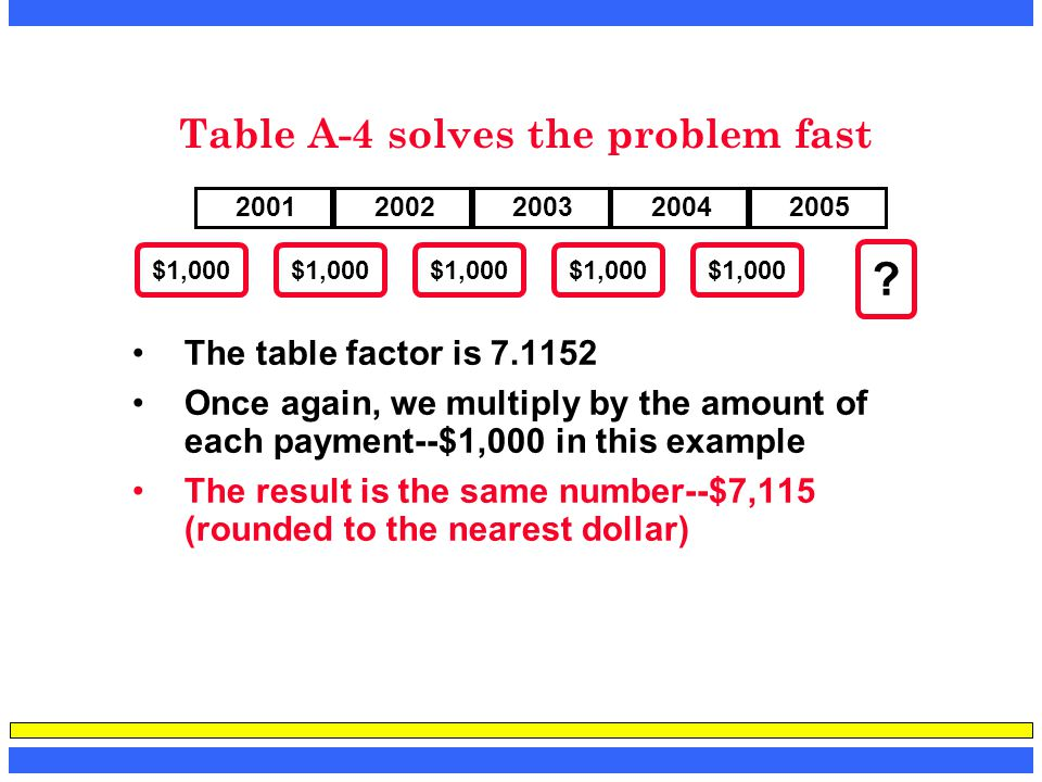 Table A-4 solves the problem fast